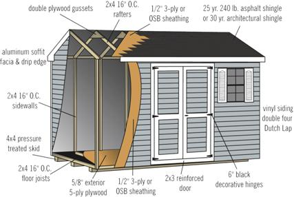 shed construction quality points
